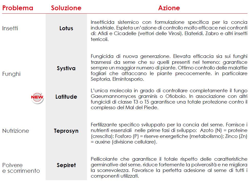 qualidose-tabella-2